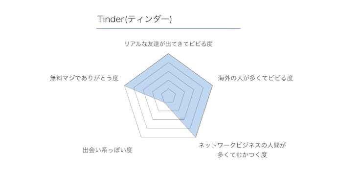 tinder(ティンダー)のレビュー