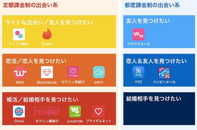 マッチングアプリの種類