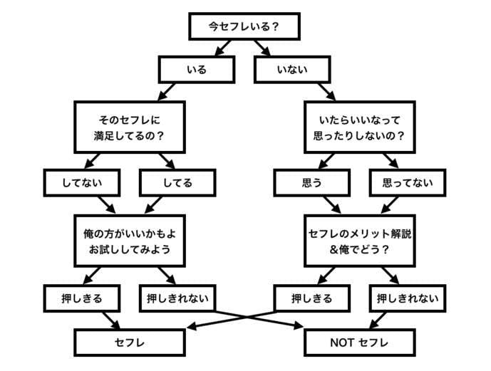 ナンパ後のセフレマップ.jpg