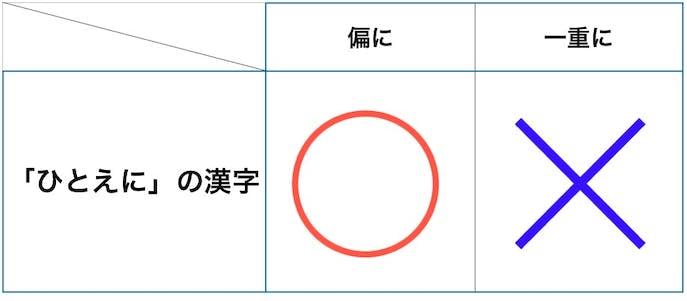 ひとえにの正しい漢字