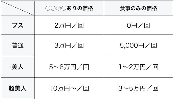 パパ活料金表_単発価格.jpg