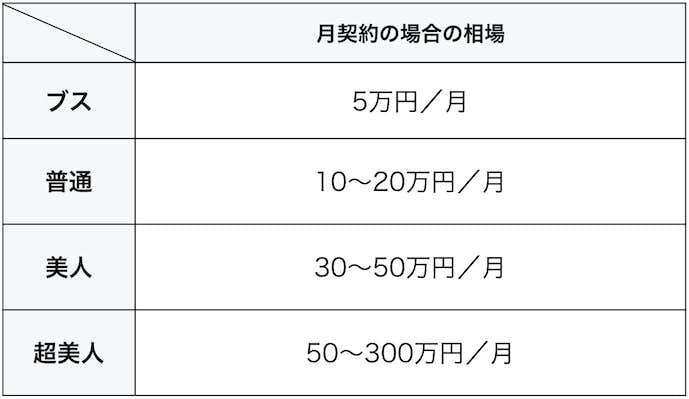 パパ活_月の料金_業界相場.jpg