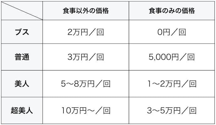 パパ活_単発料金_業界相場.jpg