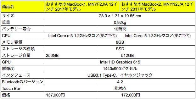 MacBookの性能比較.jpg