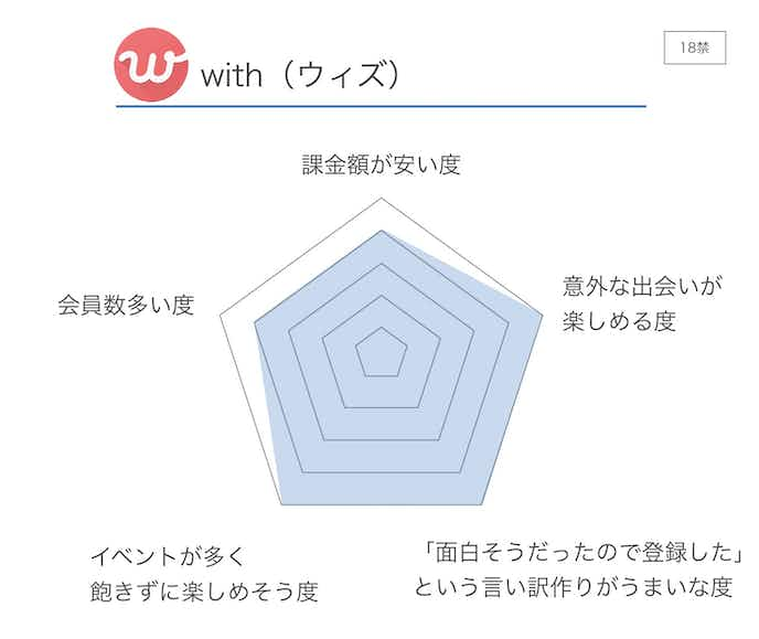 with_ウィズ__評価