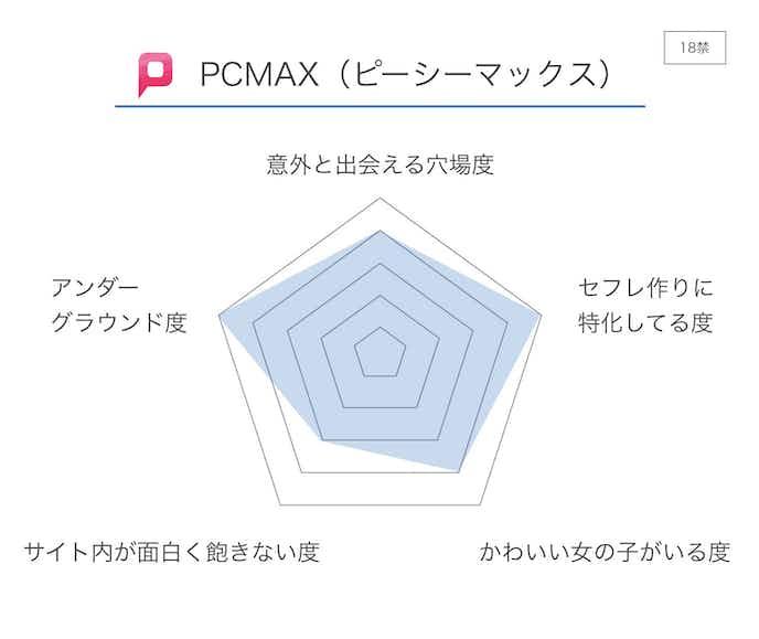 PCMAX_ピーシーマックス__評価