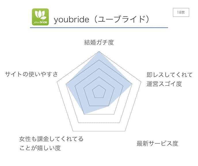 youbride_ユーブライド__評価