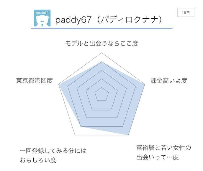 paddy67_パディロクナナ__評価.jpg