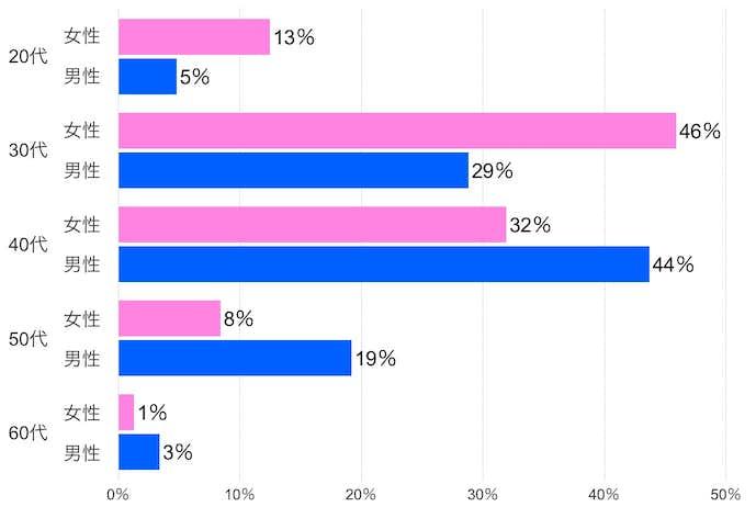 ツヴァイの世代別会員構成比較表