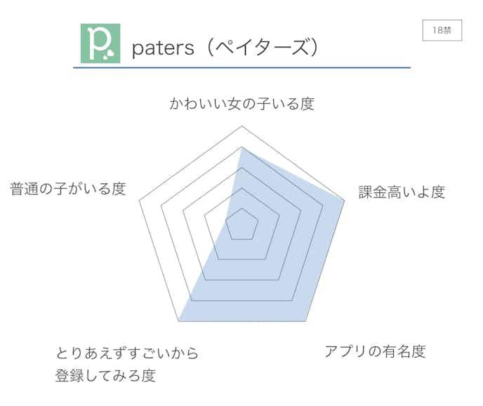 Paters_ペイターズ__評価.jpg