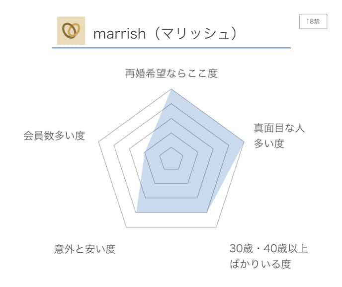 marrish_マリッシュ__評価