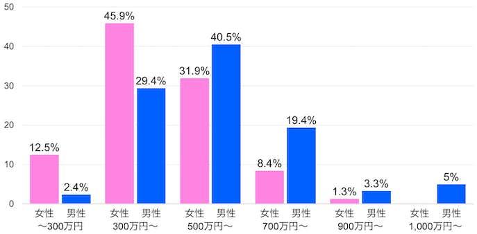 ツヴァイ会員の世代別年収を比較