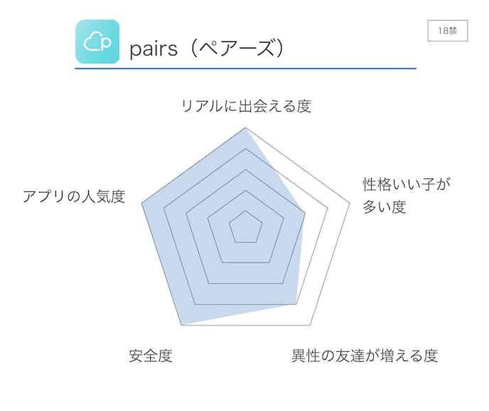 pairs_評価2