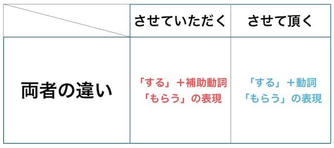 注意点① 「させて頂く」と漢字表記をするのは間違い