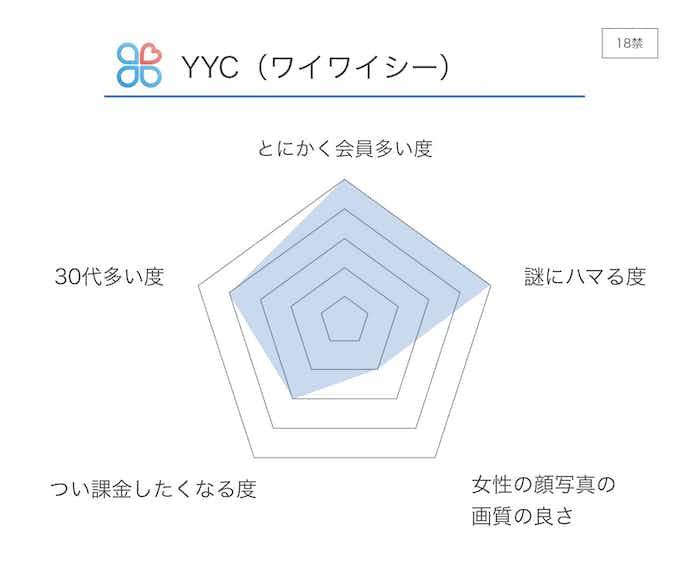 YYC_ワイワイシー__評価