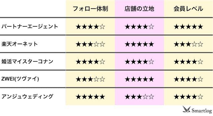 茨城県の結婚相談所比較表