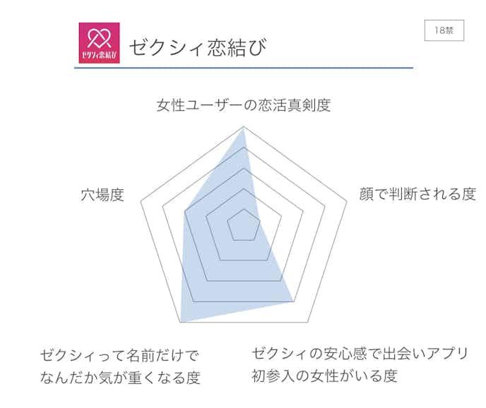 ゼクシィ恋結び_評価