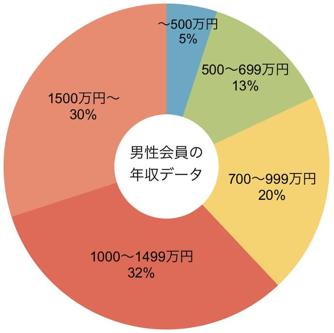 誠心の男性会員の年収データ