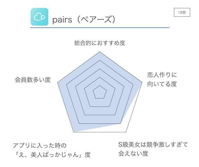 pairs_ペアーズ__評価.jpg